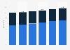 Umsatz des IT- und Telekom-Marktes in der Schweiz bis 2017