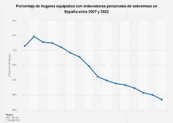 Porcentaje de hogares con ordenadores de sobremesa España 2007-2017