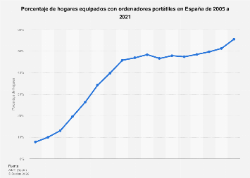 Porcentaje de hogares con ordenadores portátiles España 2005-2017