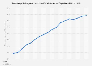 Porcentaje de hogares con acceso a Internet España 2005-2018