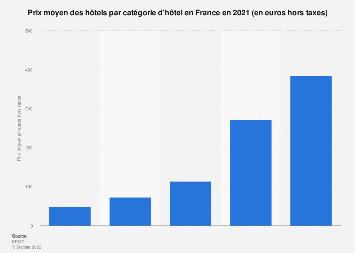 Prix moyen des hôtels hors taxe par catégorie en France d'hôtel avril 2018