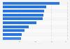 Größte Investoren im MDAX 2016