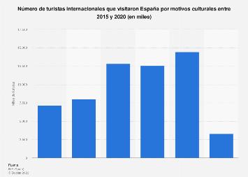 Turistas internacionales por motivos culturales en España 2005-2016
