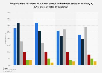 Iowa Republican caucus 2016 exit polls: votes by education