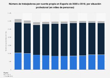 Trabajadores por cuenta propia en España 2009-2016, por situación profesional