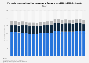 Per capita consumption of hot beverages in Germany 2000-2016, by type