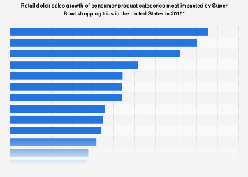 U.S. Super Bowl: dollar sales growth of consumer product categories 2015