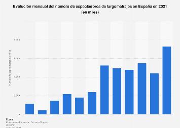 Número mensual de espectadores de largometrajes en cines españoles 2016