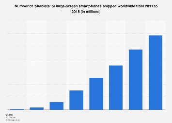 Phablet unit shipments worldwide forecast 2011-2018