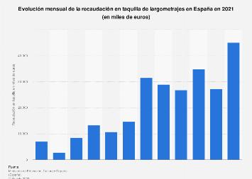Recaudación mensual en taquilla de largometrajes España 2016