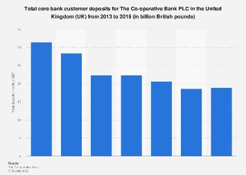 Co-operative Bank: Customer deposits in the United Kingdom (UK) 2013-2018