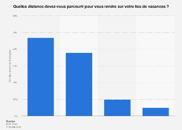 Distance à parcourir en voiture par les Français pour leurs vacances d'été 2018
