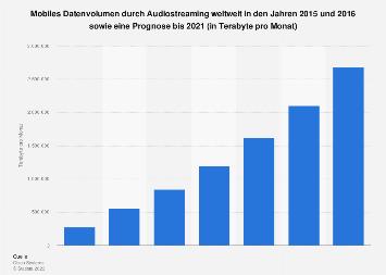 Prognose zum mobilen Traffic durch Audiostreaming weltweit bis 2021