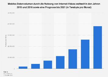 Prognose zum mobilen Traffic durch Internet-Video-Nutzung weltweit bis 2021