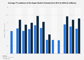 Average Super Bowl TV audience in Canada 2012-2017