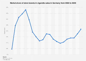 Store brand market share in cigarette sales in Germany 2000-2016