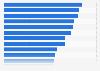Umfrage zu Recherchequellen der Redakteure und Blogger in der Deutschschweiz 2015