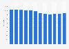 Número anual de salas con actividad España 2008-2018