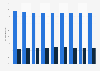 Porcentaje de trabajadores de Inditex 2013-2017, por género