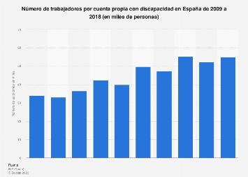 Trabajadores por cuenta propia con discapacidad en España 2009-2017