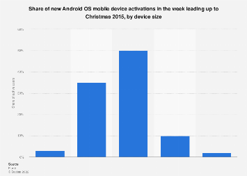 Mobile device activations Android OS in Christmas week 2015, by device size