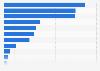 Umfrage zur Nutzung sozialer Netzwerke bei der Recherche in der Deutschschweiz 2015