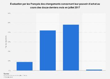 Opinion des Français sur la variation de leur pouvoir d'achat juillet 2017