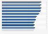 Arbeitsunfähigkeitstage nach Bundesländern bis 2017