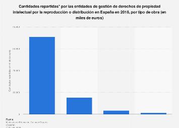 Derechos de reproducción o distribución: cantidades repartidas España 2018, por obra