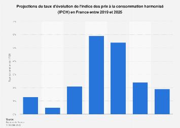 Taux de croissance de l'IPCH en France 2016-2020