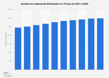 Nombre de restaurants McDonald's en France 2011-2017