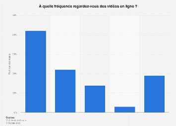 Fréquence de consommation de vidéos sur Internet en France 2017