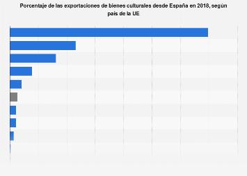 Porcentaje de las exportaciones de bienes culturales de España por país de la UE 2018