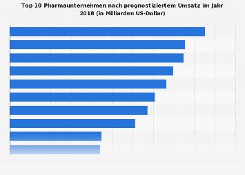 Top 10 Pharmaunternehmen nach prognostiziertem Umsatz 2018