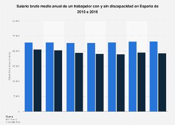 Salario bruto anual de un trabajador con y sin discapacidad en España 2010-2016