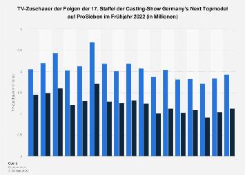 TV-Zuschauer der 13. Staffel von Germany's Next Topmodel 2018