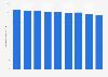 Valeur des produits textiles consommés en France 2011-2017