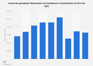 Anzahl der Staustunden auf deutschen Autobahnen bis 2018