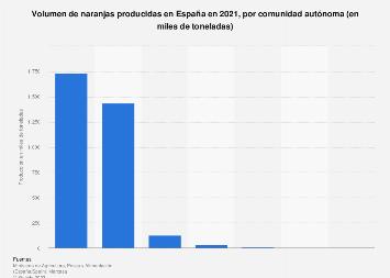 Producción de naranjas en España en 2016, por comunidad autónoma