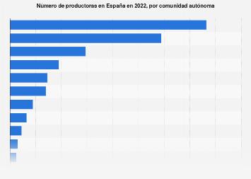 Productoras cinematográficas por comunidad autónoma España 2017