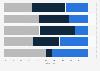 Umfrage zur Digitalisierungsstrategie für das Geschäftsmodell Schweizer Banken 2015