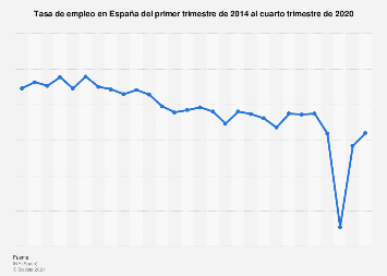 Tasa de actividad trimestral en España T1 2014 - T4 2016