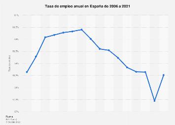 Tasa de actividad anual en España 2006-2016
