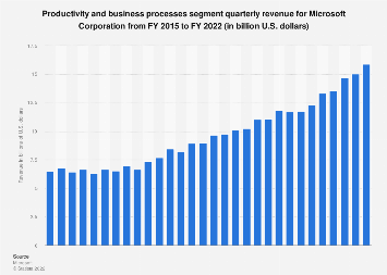 Microsoft's productivity and business process revenue worldwide 2015-2018