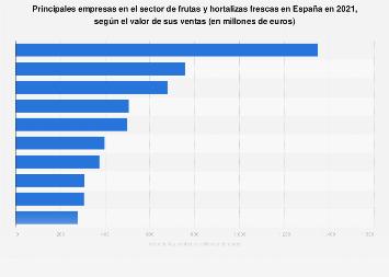 Valor de las ventas de las empresas líderes de fruta y hortalizas en España en 2017