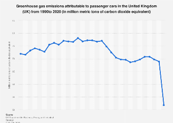 Greenhouse gas emissions from passenger cars in the UK 2009-2017