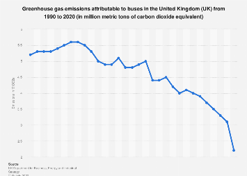 Greenhouse gas emissions from buses in the United Kingdom (UK) 2009-2016