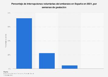 Proporción de abortos voluntarios en España 2016, por semanas de gestación