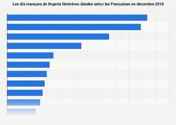 Lingerie féminine: Les marques préférées des femmes françaises 2013