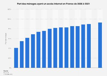 Accès des ménages français à Internet 2006-2018